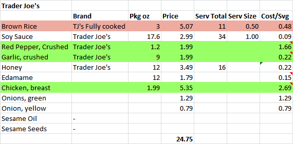 Grocery comparison of three stores, one recipe.
